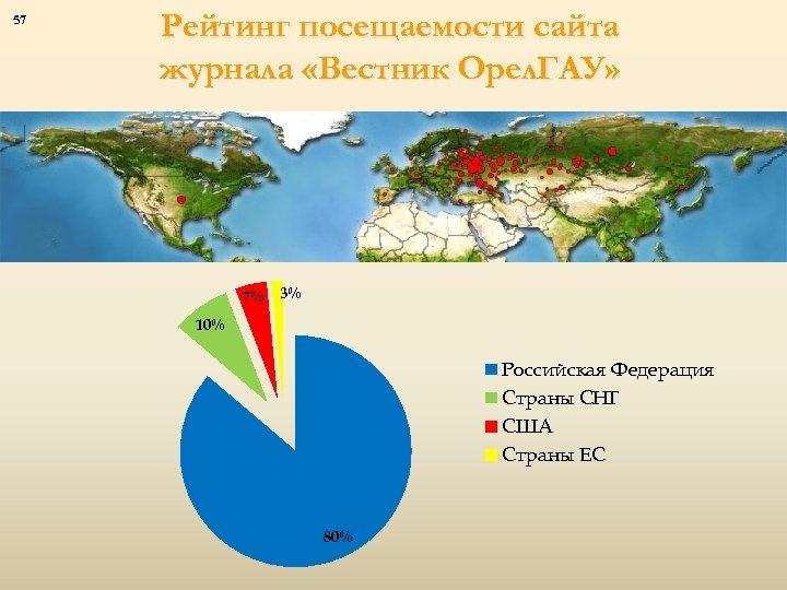 57 Рейтинг посещаемости сайта журнала «Вестник Орел. ГАУ» 7% 3% 10% Российская Федерация Страны