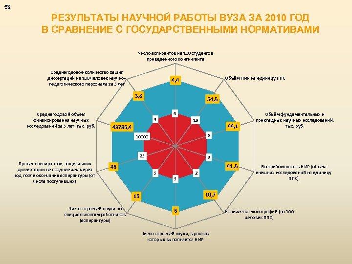 58 РЕЗУЛЬТАТЫ НАУЧНОЙ РАБОТЫ ВУЗА ЗА 2010 ГОД В СРАВНЕНИЕ С ГОСУДАРСТВЕННЫМИ НОРМАТИВАМИ Число