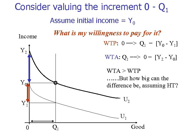 Consider valuing the increment 0 - Q 1 Assume initial income = Y 0