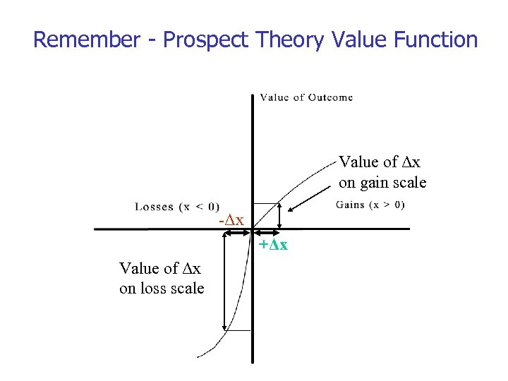 Remember - Prospect Theory Value Function Value of Δx on gain scale -Δx +Δx