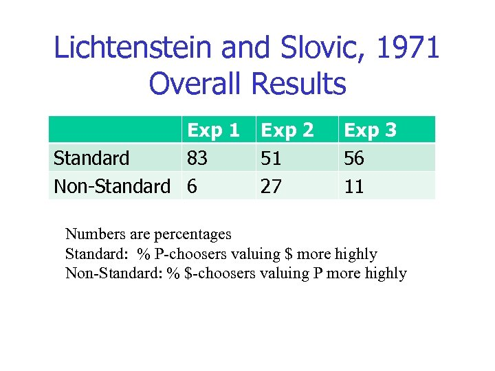 Lichtenstein and Slovic, 1971 Overall Results Exp 1 Standard 83 Non-Standard 6 Exp 2