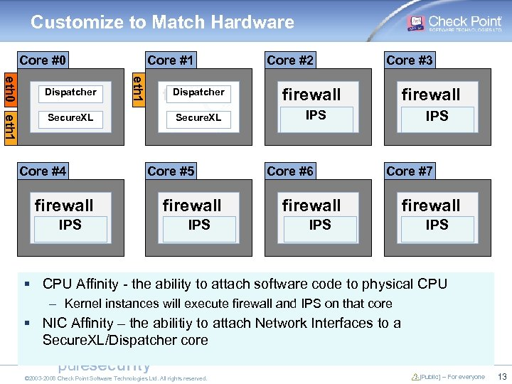 Customize to Match Hardware Core #0 Secure. XL Core #4 firewall IPS eth 1