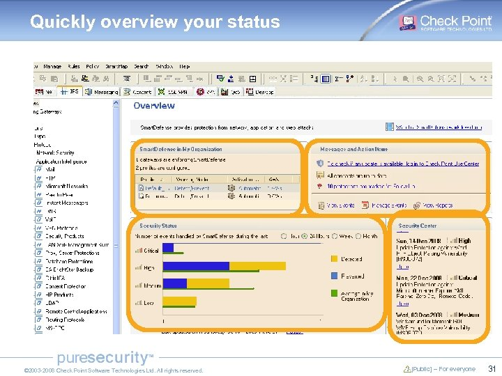Quickly overview your status © 2003 -2008 Check Point Software Technologies Ltd. All rights