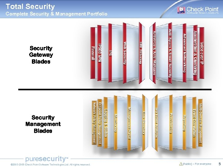 Total Security Complete Security & Management Portfolio Security Gateway Blades Security Management Blades ©