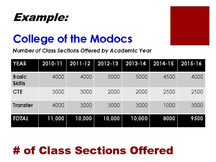 Example: College of the Modocs Number of Class Sections Offered by Academic Year YEAR