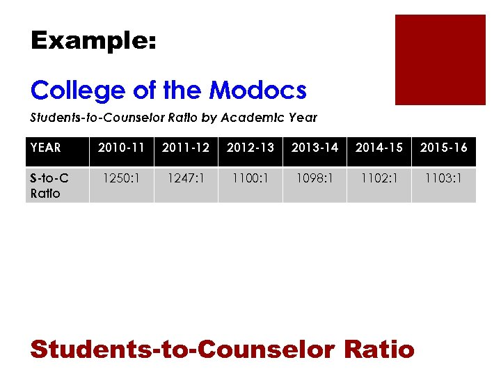 Example: College of the Modocs Students-to-Counselor Ratio by Academic Year YEAR S-to-C Ratio 2010