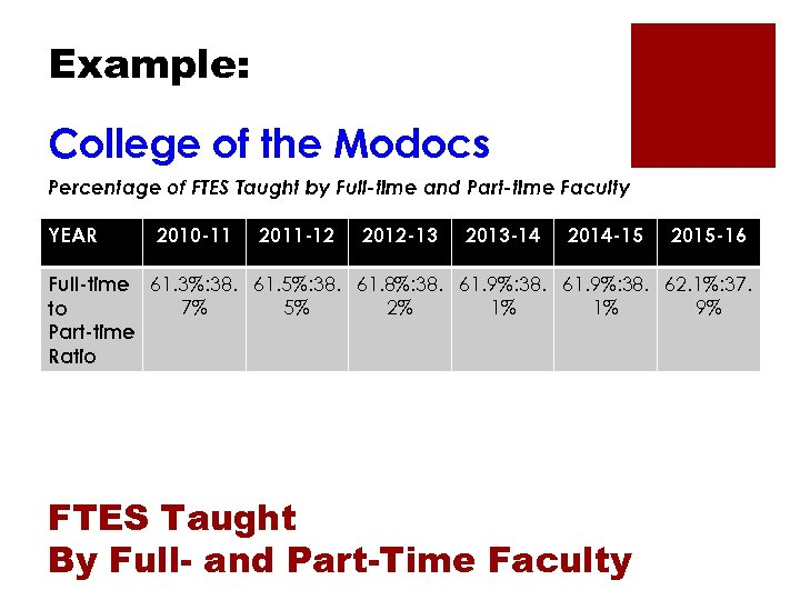 Example: College of the Modocs Percentage of FTES Taught by Full-time and Part-time Faculty