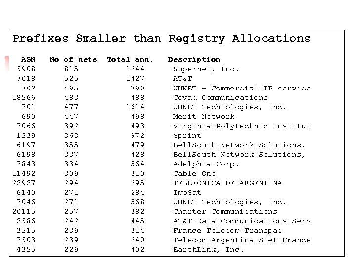 Prefixes Smaller than Registry Allocations ASN 3908 7018 702 18566 701 690 7066 1239