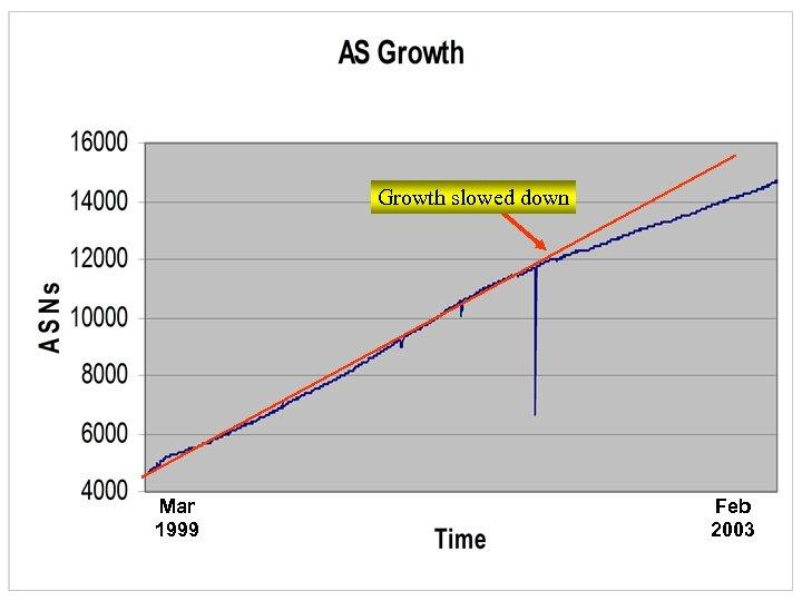 Growth slowed down Mar 1999 Feb 2003
