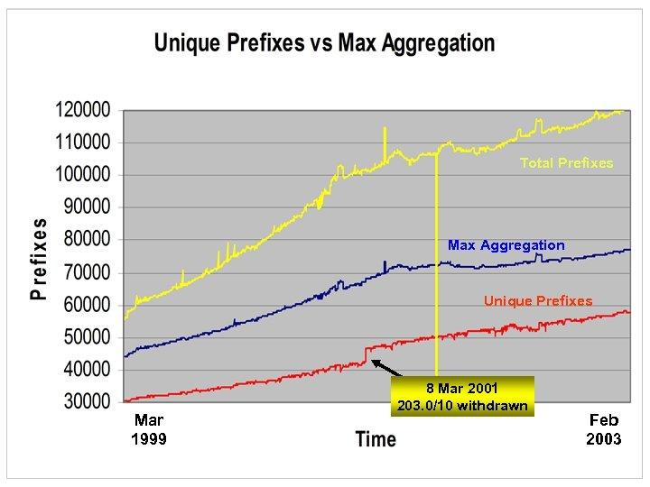 Total Prefixes Max Aggregation Unique Prefixes Mar 1999 8 Mar 2001 203. 0/10 withdrawn