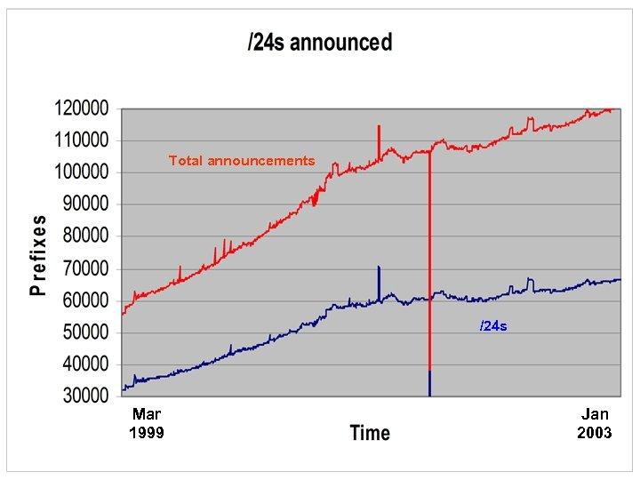 Total announcements /24 s Mar 1999 Jan 2003