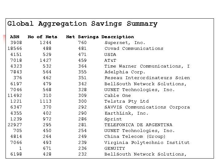 Global Aggregation Savings Summary ASN 3908 18566 4151 7018 4323 7843 376 6197 7046