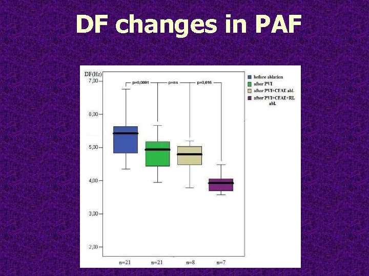 DF changes in PAF