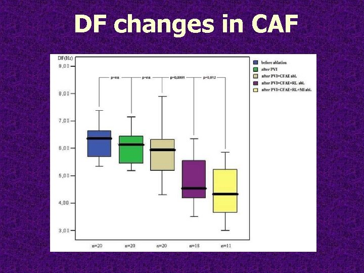 DF changes in CAF