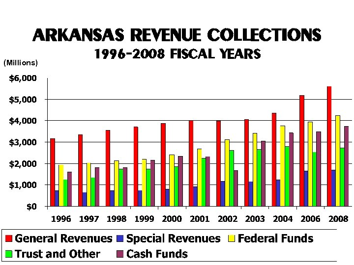 ARKANSAS REVENUE COLLECTIONS (Millions) 1996 -2008 FISCAL YEARS