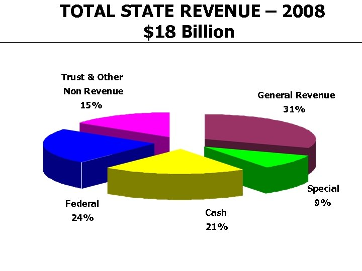 TOTAL STATE REVENUE – 2008 $18 Billion Trust & Other Non Revenue General Revenue