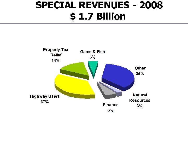SPECIAL REVENUES - 2008 $ 1. 7 Billion