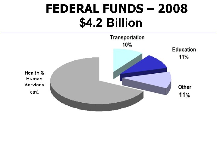 FEDERAL FUNDS – 2008 $4. 2 Billion Health & Human Services 68%