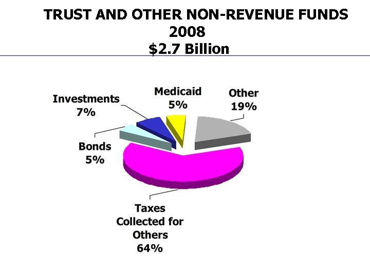 TRUST AND OTHER NON-REVENUE FUNDS 2008 $2. 7 Billion