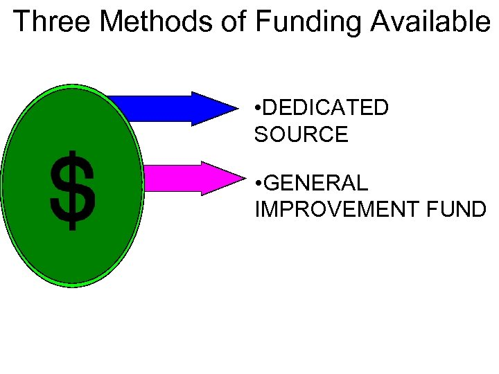 Three Methods of Funding Available • DEDICATED SOURCE • GENERAL IMPROVEMENT FUND