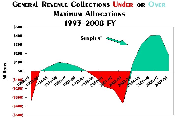 General Revenue Collections Under or Over Maximum Allocations 1993 -2008 FY