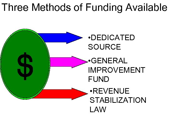Three Methods of Funding Available • DEDICATED SOURCE • GENERAL IMPROVEMENT FUND • REVENUE