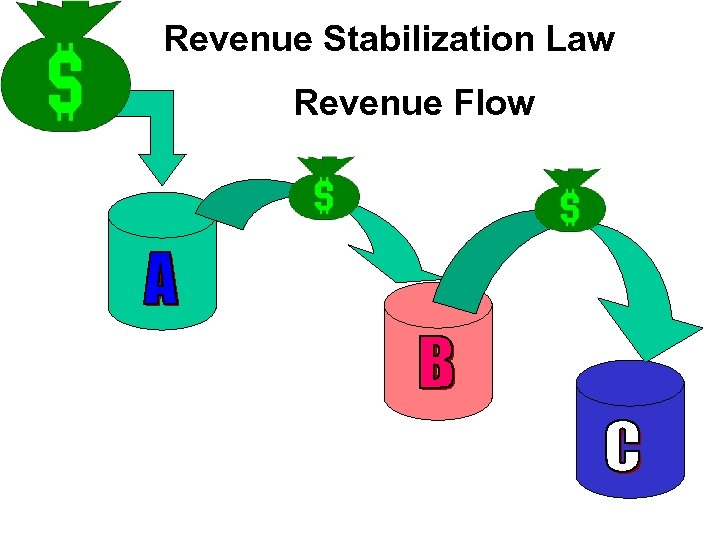 Revenue Stabilization Law Revenue Flow