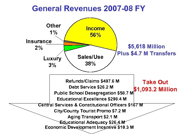 General Revenues 2007 -08 FY Other 1% Income 56% Insurance 2% Luxury 3% Sales/Use