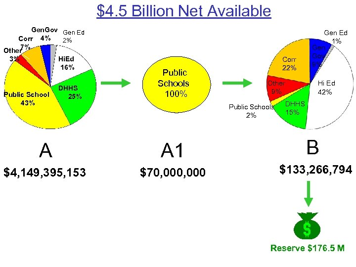$4. 5 Billion Net Available Gen. Gov Gen Ed Corr 4% 2% 7% Other