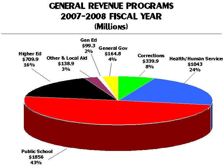 GENERAL REVENUE PROGRAMS 2007 -2008 FISCAL YEAR (Millions) Higher Ed $709. 9 16% Gen