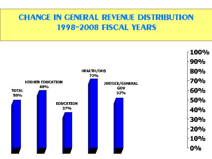CHANGE IN GENERAL REVENUE DISTRIBUTION 1998 -2008 FISCAL YEARS