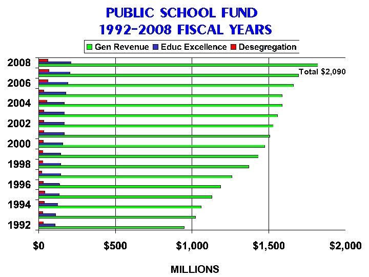 PUBLIC SCHOOL FUND 1992 -2008 FISCAL YEARS Total $2, 090 MILLIONS