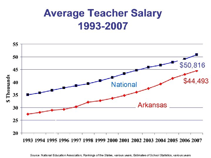 $50, 816 $44, 493 National Arkansas Source: National Education Association, Rankings of the States,