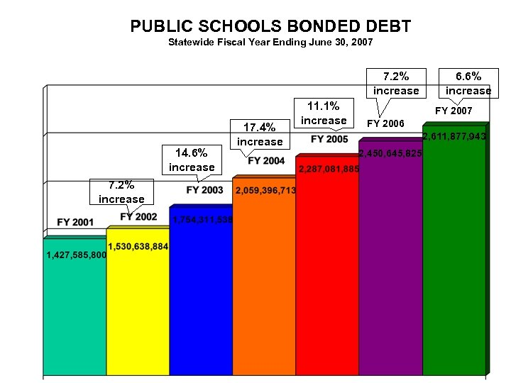 PUBLIC SCHOOLS BONDED DEBT Statewide Fiscal Year Ending June 30, 2007 7. 2% increase