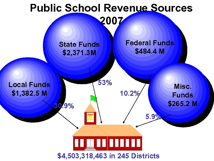 Public School Revenue Sources 2007 State Funds $2, 371. 3 M Federal Funds $484.