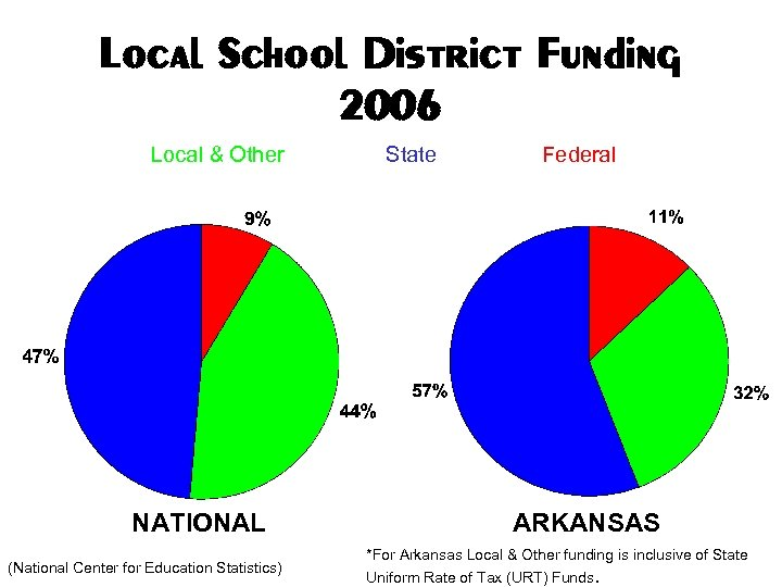 Local School District Funding 2006 Local & Other NATIONAL (National Center for Education Statistics)