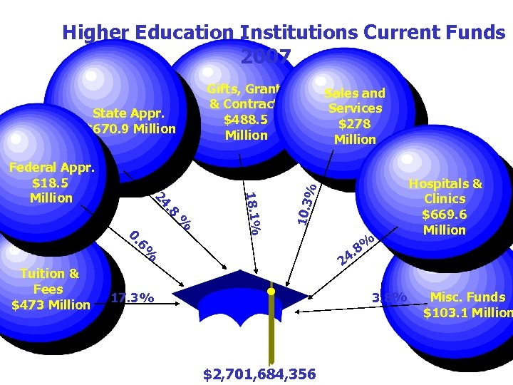 Higher Education Institutions Current Funds 2007 % % Tuition & Fees $473 Million Hospitals