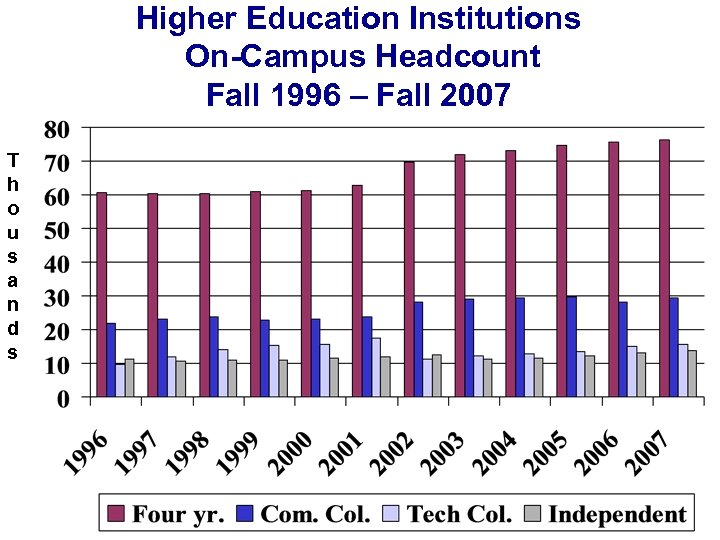 Higher Education Institutions On-Campus Headcount Fall 1996 – Fall 2007 T h o u