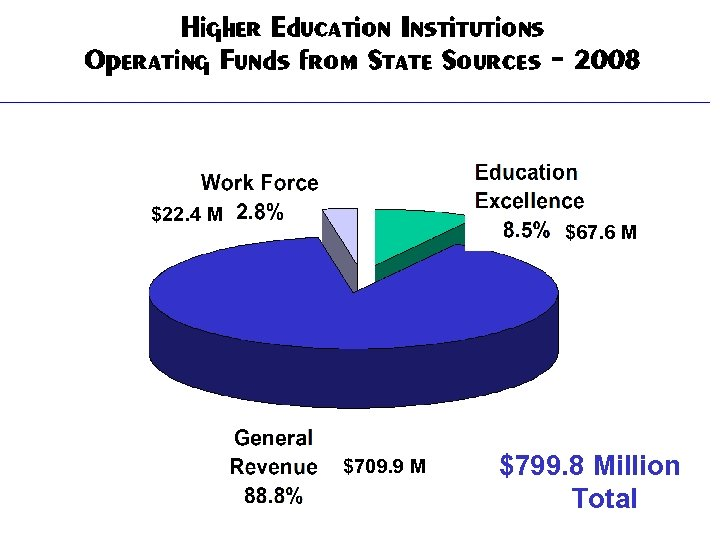 Higher Education Institutions Operating Funds from State Sources - 2008 $22. 4 M $67.