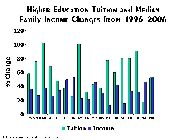 Higher Education Tuition and Median Family Income Changes from 1996 -2006 SREB-Southern Regional Education
