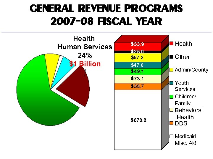 GENERAL REVENUE PROGRAMS 2007 -08 FISCAL YEAR Health Human Services 24% $1 Billion $53.