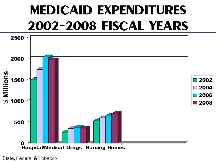 $ Millions MEDICAID EXPENDITURES 2002 -2008 FISCAL YEARS State, Federal & Tobacco