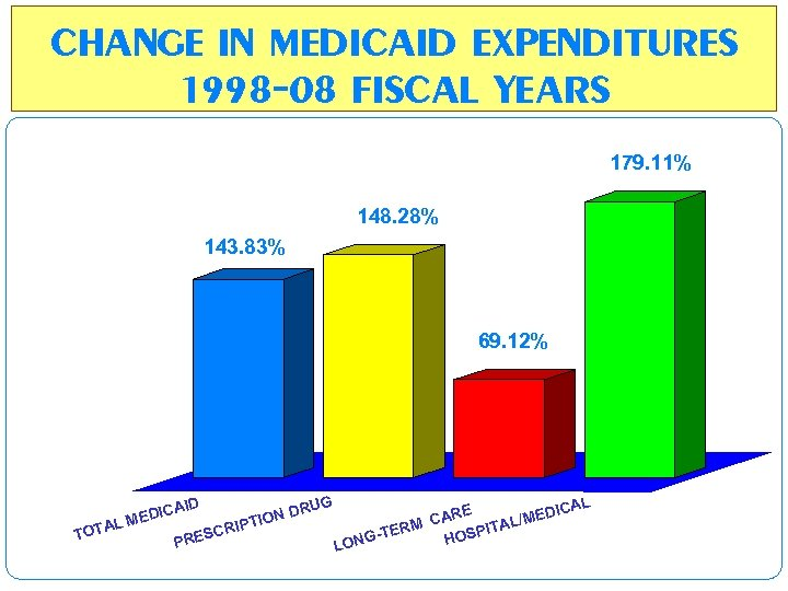 CHANGE IN MEDICAID EXPENDITURES 1998 -08 FISCAL YEARS 179. 11% 148. 28% 143. 83%