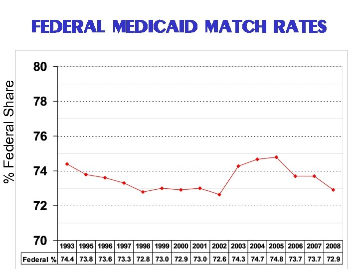 % Federal Share FEDERAL MEDICAID MATCH RATES