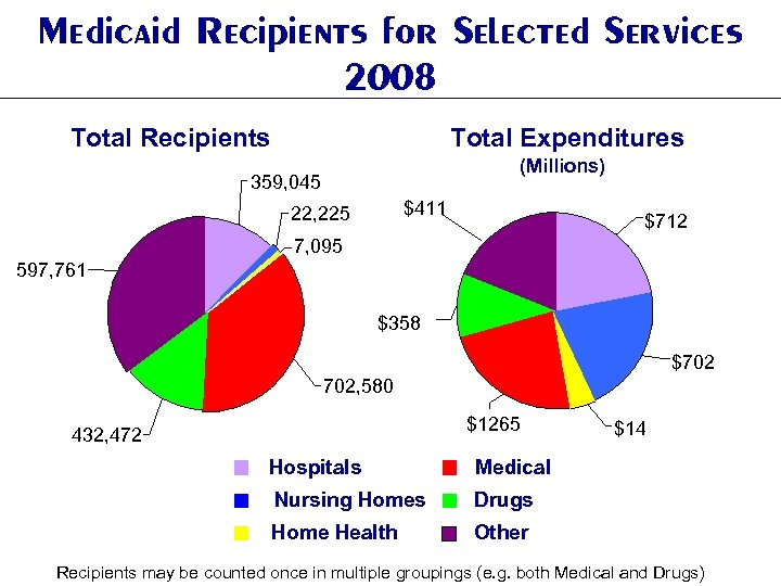 Medicaid Recipients for Selected Services 2008 Total Recipients Total Expenditures (Millions) 359, 045 $411