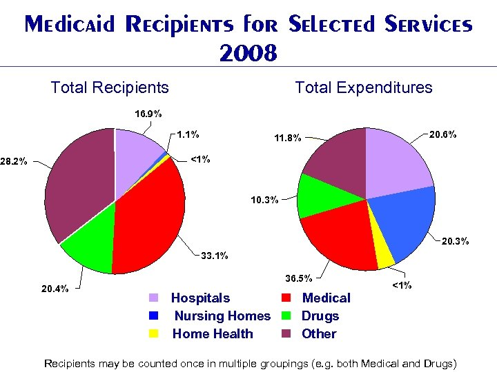 Medicaid Recipients for Selected Services 2008 Total Recipients Total Expenditures 16. 9% 1. 1%
