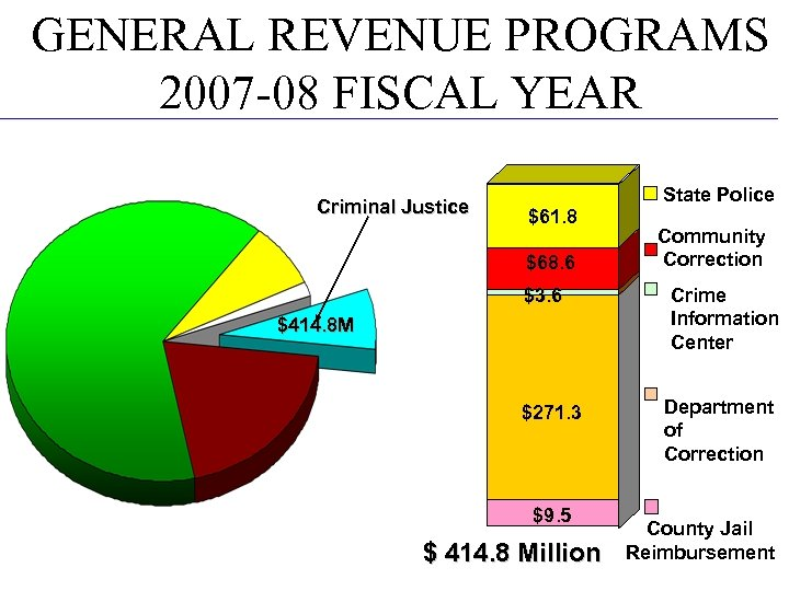 GENERAL REVENUE PROGRAMS 2007 -08 FISCAL YEAR Criminal Justice $61. 8 $68. 6 $3.