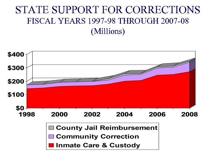 STATE SUPPORT FOR CORRECTIONS FISCAL YEARS 1997 -98 THROUGH 2007 -08 (Millions)