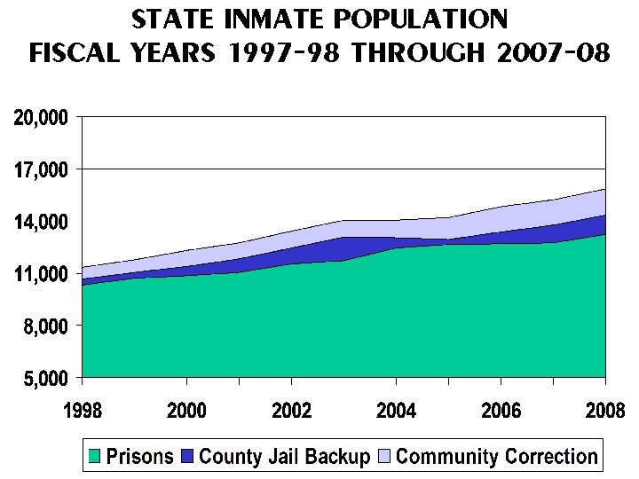 STATE INMATE POPULATION FISCAL YEARS 1997 -98 THROUGH 2007 -08