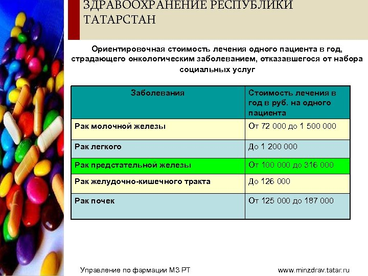 ЗДРАВООХРАНЕНИЕ РЕСПУБЛИКИ ТАТАРСТАН Ориентировочная стоимость лечения одного пациента в год, страдающего онкологическим заболеванием, отказавшегося